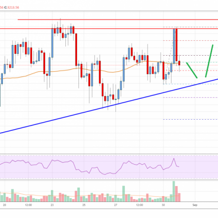 Ethereum Price Analysis: ETH Holds Key Uptrend Support