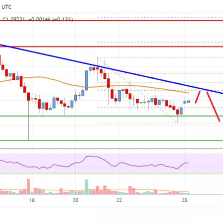 Ripple Price Analysis: Bears In Control Below $1.15