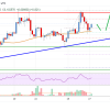 Tron (TRX) Price Analysis: More Gains Possible Above $0.105